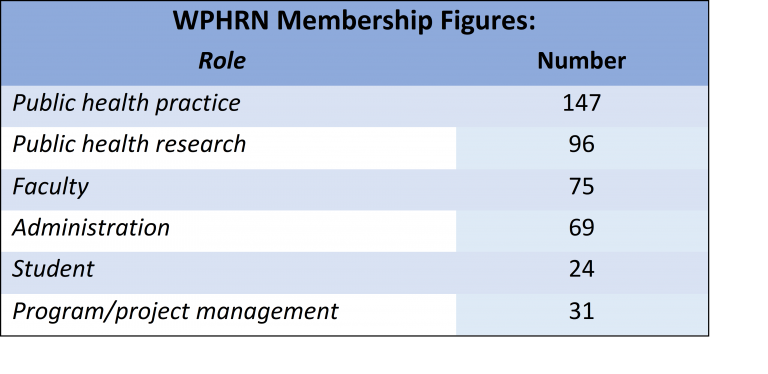 Table breaking down the roles of our members